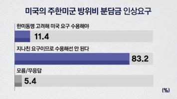 """[MBC여론조사①] 지소미아 조건부 종료유예 """"잘했다"""" 70.7%"""
