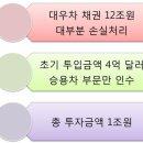 한국GM 군산공장 폐쇄와 영향