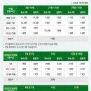 골프/춘천 라데나cc 라운딩후기&그린피KLPGA 두산매치플레이 챔피언십골프장