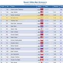 아는 것보다 더 대단한 스피드 스케이팅 1500m 올림픽 동메달리스트 김민석 선수