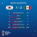 [H/L]2018 러시아 월드컵 한국 VS 멕시코 하이라이트 리뷰