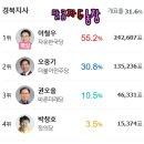 6. 13 지방선거 - 군위군 개표현황결과 2018