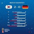 [H/L]2018 러시아 월드컵 한국 VS 독일 하이라이트 리뷰