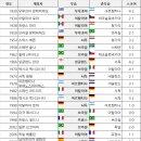역대 월드컵 우승국/우승 횟수