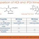IPDI trimer