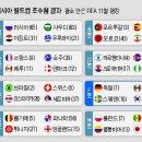 2018.러시아월드컵 개막식