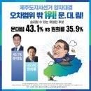 가상대결 문대림43.1%vs원희룡35.9%