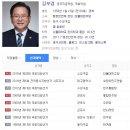 Q. 김부겸 의원이 대구 수성 갑에서 당선된 것은 당이 좋은게 아니라 후보의 개인력인...
