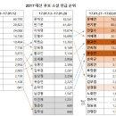 2017 대선 후보 지지율 및 이슈 변화 온라인 대선 분석 #5 (2107.01.27~2017.02.09)