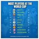 월드컵 출천 선수 최다 차출 클럽 2위 레알 마드리드, 1위는 어디, 맨유 순위