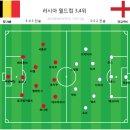 벨기에 잉글랜드 하이라이트 리뷰 - 러시아 월드컵 3,4위전