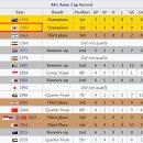 대한민국-카타르, 7가지의 기록들