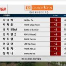 2018 E1채리티오픈 1라운드결과 나다예선수 6언더파 단독선수