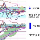 남북경협주 초강세와 관련주, 삼성바이오로직스 분식회계 영향