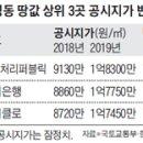 2019년 표준지 공시지가, 한국감정원 감정평가사 직무유기? 국토교통부 징벌적...