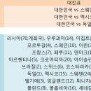 [축구] 2018 러시아월드컵 경기일정/결과/대진표/조별순위(조별예선/16강/8강/4강...