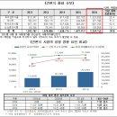 가정간편식 시장규모 (HMR 시장)와 유통구조