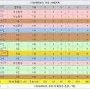 Q. 강한 편은 아닌 편인가요 한국도 일본도 콜롬비아를 이겨본 것 같아서 질문합니다