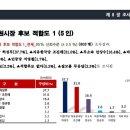 창원시장 여론조사 허성무, 조진래, 안상수 지지율 <kbs 창원0524>