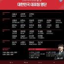 월드컵ㅣ2018년 FIFA 러시아월드컵 조편성, 대한민국 대표팀 명단 공개