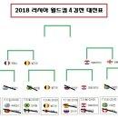 2018 FIFA 러시아 월드컵 4강 진출국가, 4강전 대진표, 일정