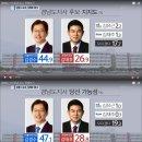 창원KBS 경남지사, 창원시장 여론조사