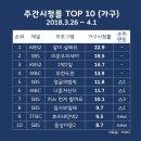 주간시청률 (2018.3.26 ~ 4.1)