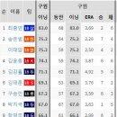 Q. 김한수 감독은 최충연선수를 혹사 시키고...평균 삼성불펜투수들이 40~60정도를...