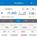 [노아의 주식이야기] 배당주 소개 <<b>LG 유플러스</b>> <b>LG U+</b>