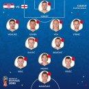 [H/L]2018 러시아 월드컵 크로아티아 VS 잉글랜드 하이라이트 리뷰