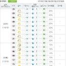 야, 서울날씨 장난이 아니네요