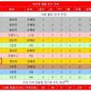 Q. 아시안게임 축구 한국 금메달가능성이 매우 높나요? 우리나라사람들의 희망인겁...