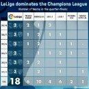 최근 6시즌간 리그별 8강 진출 횟수 (바르샤, 레알 뺀 라 리가=EPL)