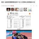 [CN] 김연경, 26득점 활약, 팀 챔피언 진출 일등공신! 중국반응