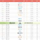 KLPGA 투어 S-OIL 챔피언십 2R 박결, 김자영, 이승현 공동선두