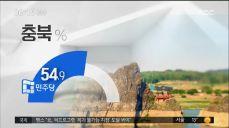 [MBC 여론조사] 안희정 여파에도..충청권 더불어민주당 우세